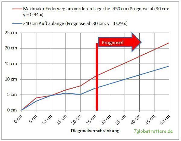 Bemessung der Federlagerung am LKW: Prognose der Verwindung
