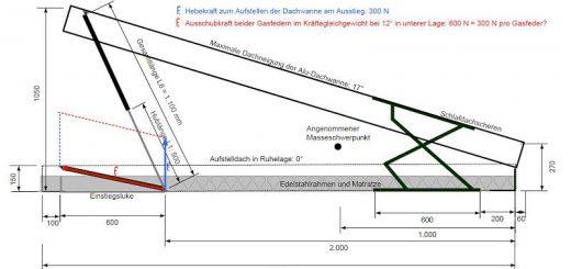 Konstruktionszeichnung des Aufstelldachs mit Schlafdachscheren und Gasdruckfedern