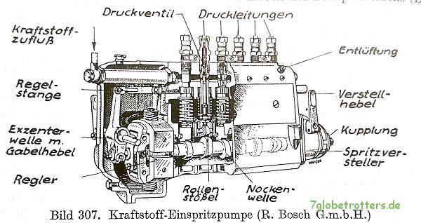 Schnitt der Bosch-Reihen-Einspritzpumpe (entn. aus Trzebiatowsky, S. 180)