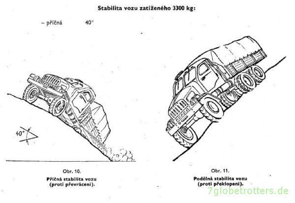 Praga V3S, Querneigung bis 40°, entnommen aus: Werkstatthandbuch Praga, S. 15