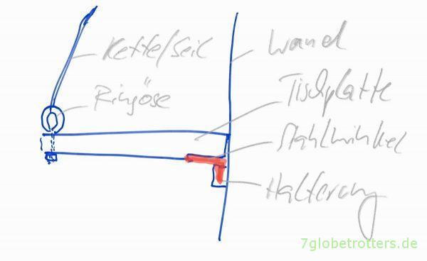 """""""Konstruktionszeichnung"""" zum Wohnmobil-Tisch selber bauen"""