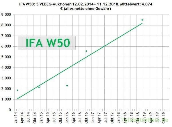 IFA W50 Preise der VEBEG 2014-2019