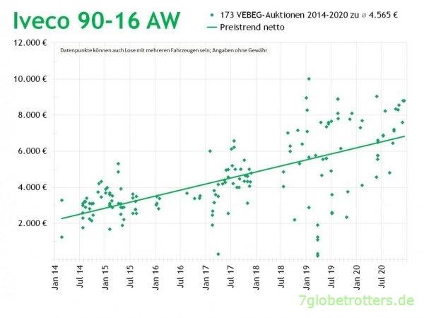 VEBEG-Preise für Iveco-Magirus 90-16 Allrad-LKW