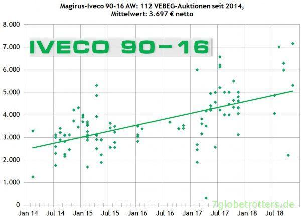 ᐅ Iveco Magirus 90 16 Aw Als Basisfahrzeug Preise Steigen Und