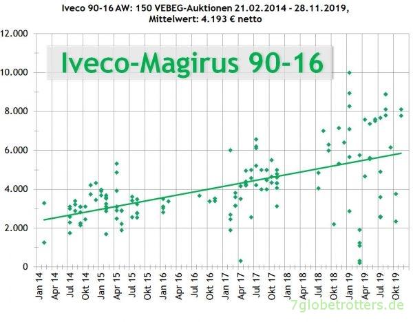 Preise der VEBEG für Magirus-Iveco 90-16 AW Turbo