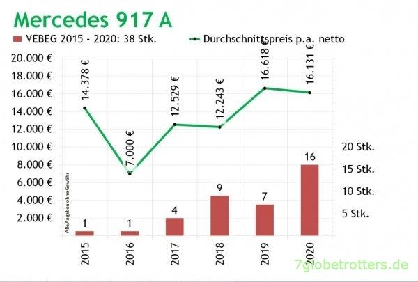 Mercedes 917 A, Mittlere VEBEG Preise p.a. und Verkäufe 2014-2020