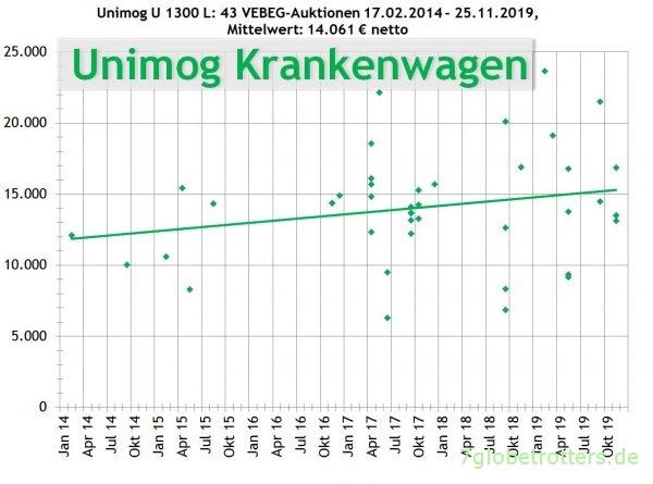 Mercedes Unimog U 1300 L, Krankenwagen, Preise der VEBEG 2014-2019