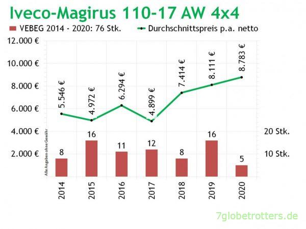 Iveco 110-17 AW, Verkaufszahlen und mittlere Preise p.a. 2014-2020