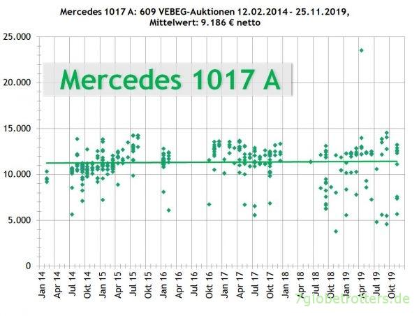 Mercedes 1017 Allrad, VEBEG Preise 2014-2019