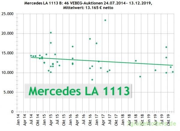 Mercedes-Benz Kurzhauber LA 1113 B VEBEG Preise 2014-2019