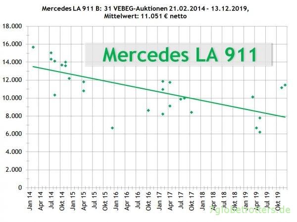 Mercedes-Benz Kurzhauber LA 911 B kaufen: VEBEG Preise 2014-2019