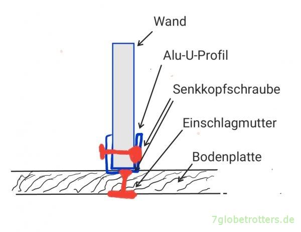 Befestigung von Wänden und Schränken im Wohnmobil, Aufhängung von Hängeschränken