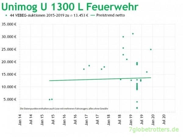 Mercedes Unimog U 1300 L, Feuerwehrwagen, Preise der VEBEG 2014-2020