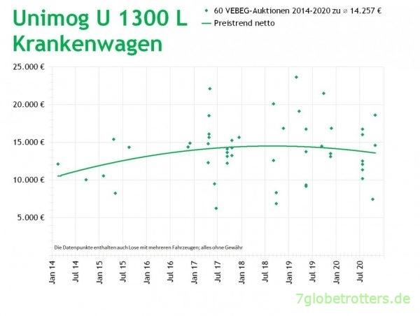 Mercedes Unimog U 1300 L Krankenwagen kaufen, Preise VEBEG 2014-2020