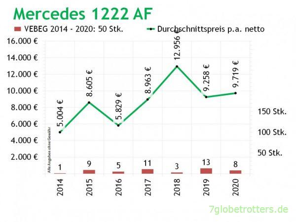 Mercedes 1022 AF 4x4 VEBEG Preise + Stückzahlen 2014-2020