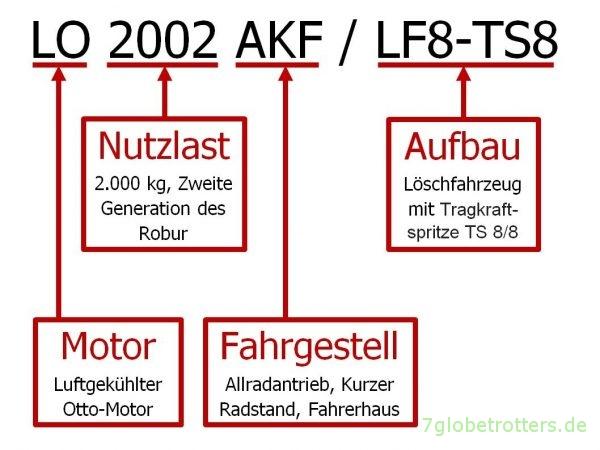 Robur Typenkennzeichnung LO 2002 AKF LF8-TS8