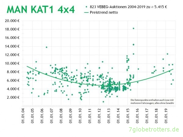 MAN KAT1 4x4, Alle VEBEG-Preise 2014-2019 mit Grafik