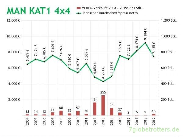 MAN KAT1 4x4, Anzahl jährlicher Auktionen und Netto-Durchschnittspreise der VEBEG 2004-2019