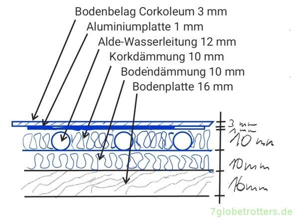 Fußbodenaufbau beim Nachrüsten einer Fußbodenheizung in der Korkdämmung