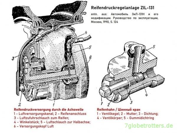 System der Reifendruckregelanlage des ZIL-131N am Rad