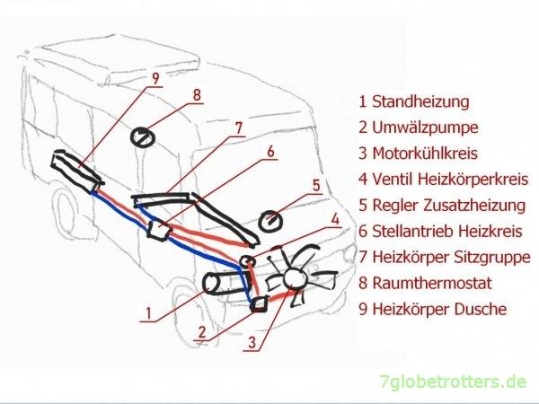 Schema der Zusatzheizung im Wohnmobil Mercedes 711