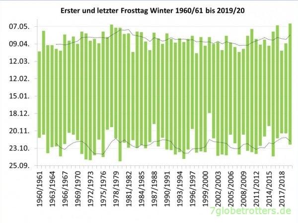 Erste und letzte Frosttage der Dresdner Winter