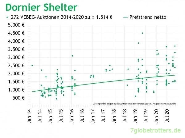Dornier-Shelter VEBEG Kaufpreise 2014-2020