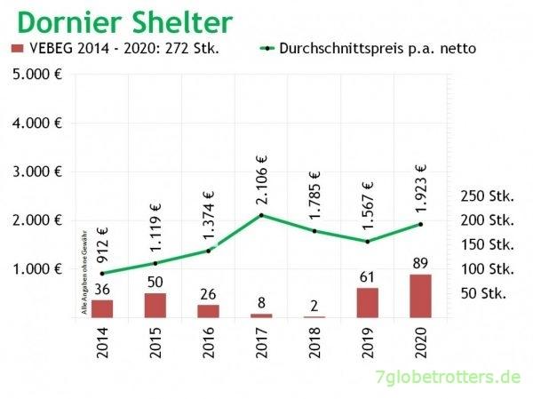 Dornier-Shelter: VEBEG Kaufpreise und Stückzahlen 2014-2020