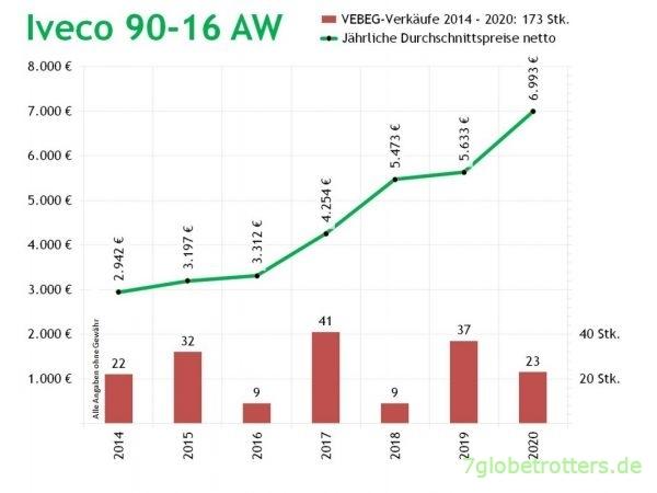 Iveco 90-16 AW, Verkaufszahlen und Preise 2014-2020