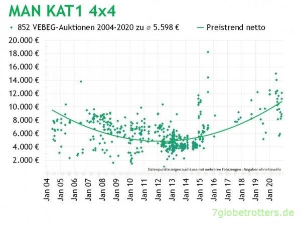 Verkaufserlöse der VEBEG für den MAN KAT1 4x4 2004 - 2020