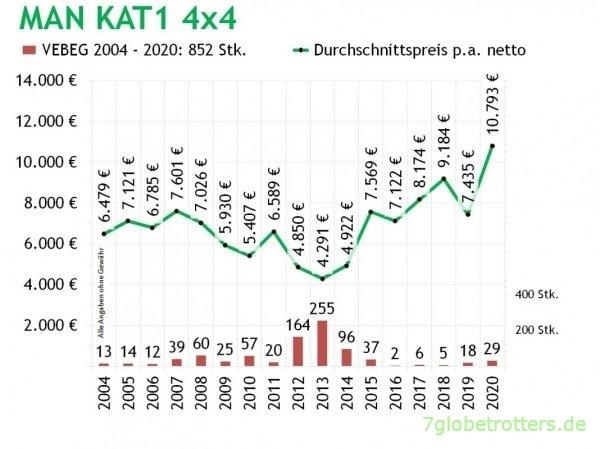 MAN KAT1 4x4, Anzahl Auktionen und Netto-Durchschnittspreise der VEBEG 2004-2020