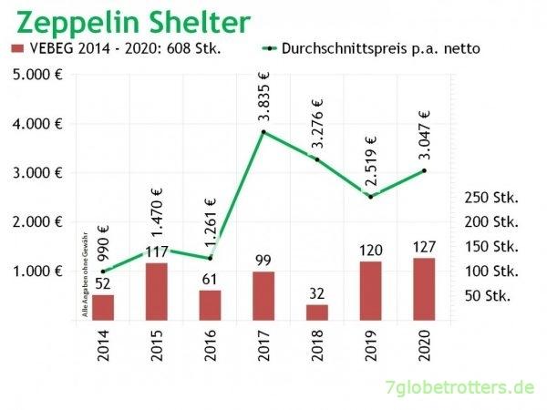 Zeppelin Shelter VEBEG Kaufpreise Stückzahlen 2014-2020