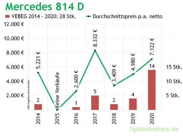 Preisentwicklung Mercedes 814 D