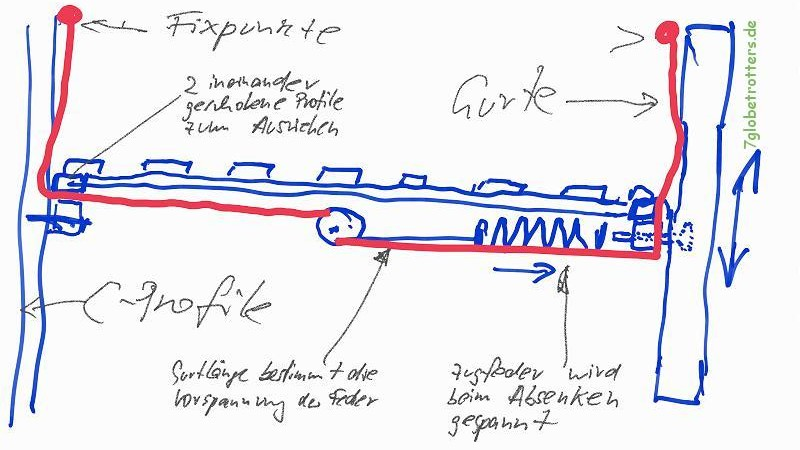 Hubbett im Kastenwagen selber bauen: Konstruktion von Aufhängung mit Zugfedern über den Vordersitzen