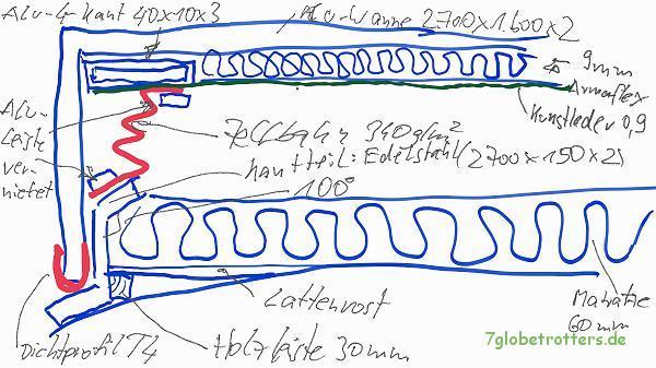 Aufstelldach selbst bauen: Konstruktionsdetails seitlich (Schnitt)